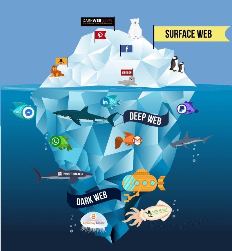 Các cấp độ Deep web trên internet
