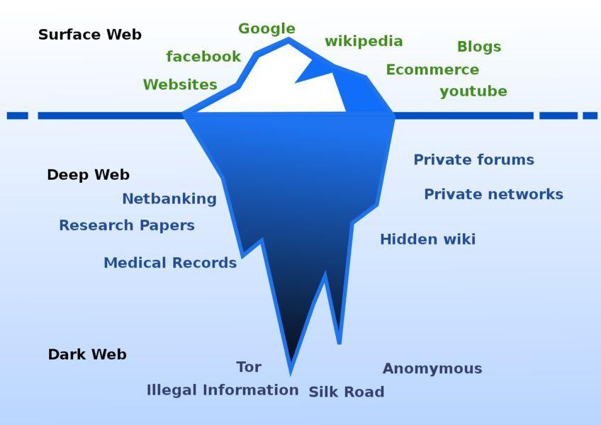Các tầng Deep Web