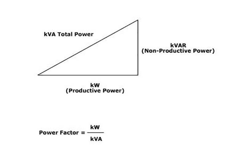 Khái niệm kVA là gì