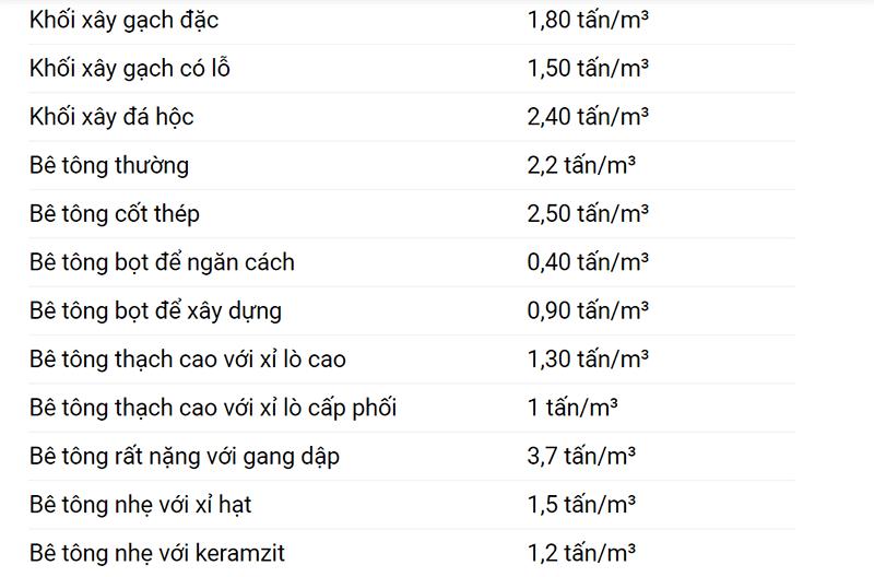 bảng trọng lượng riêng từng loại cát 2