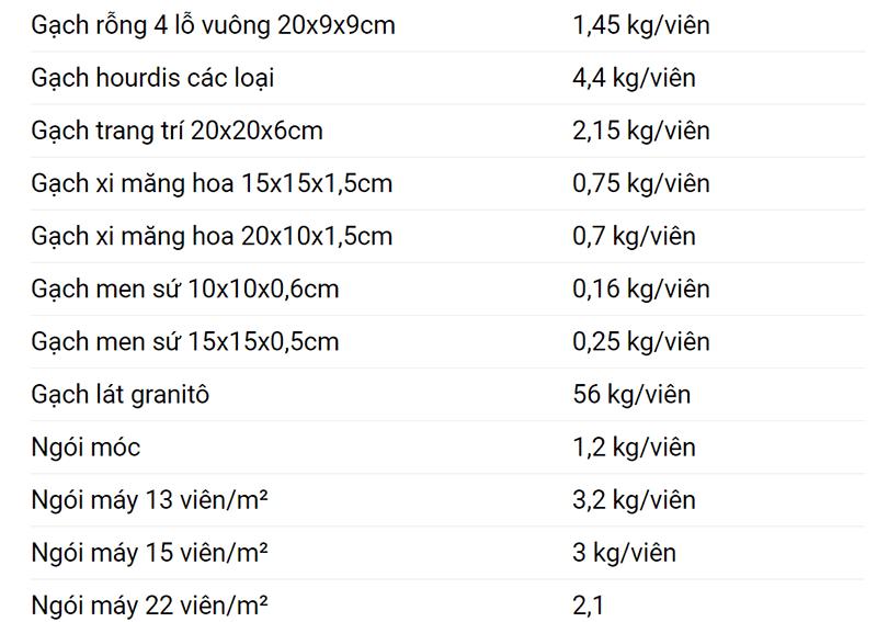 bảng trọng lượng riêng từng loại cát 4
