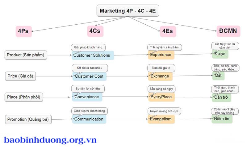 Chia sẻ mẫu kế hoạch marketing hiệu quả nhất