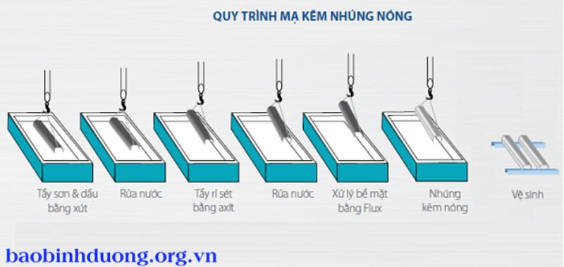 Quy trình mạ kẽm nhúng nóng ống thép