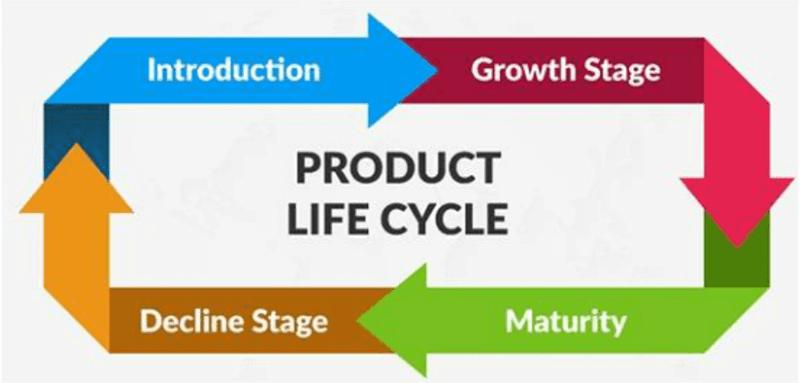 Sơ đồ các giai đoạn trong vòng đời của sản phẩm gỗ.